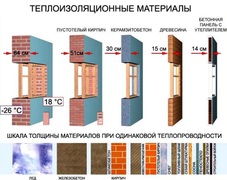 Гидроизоляция стяжки теплого пола